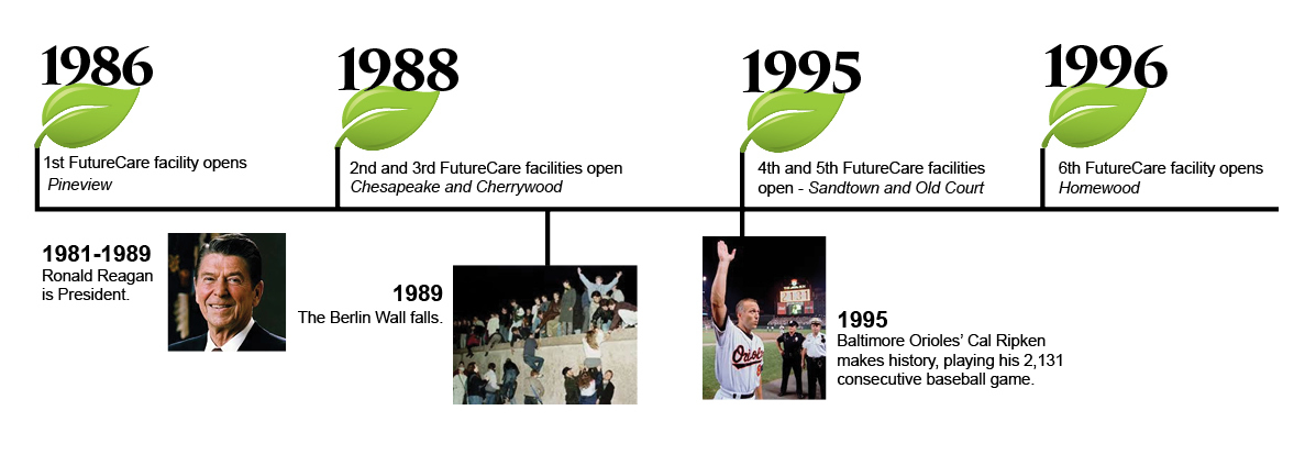 History of FutureCare from 1986 to 1996. Skilled Nursing in Baltimore