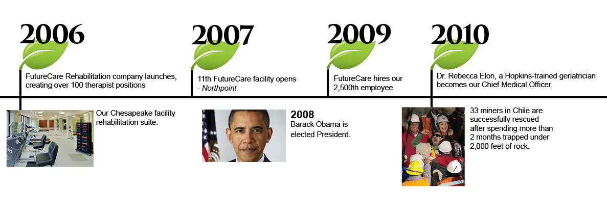 History of FutureCare from 2006 to 2010. Skilled Nursing in Baltimore