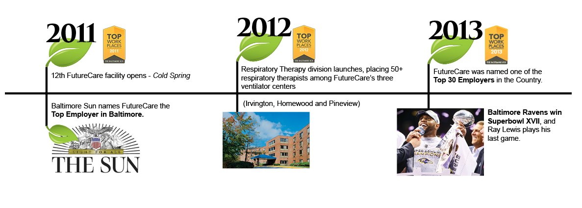 History of FutureCare from 2011 to 2013. Nursing Homes in Baltimore