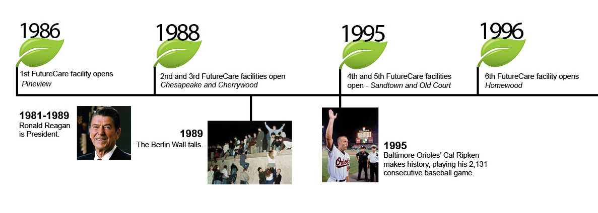 History of FutureCare from 1986 to 1996. Senior Health Services in Baltimore