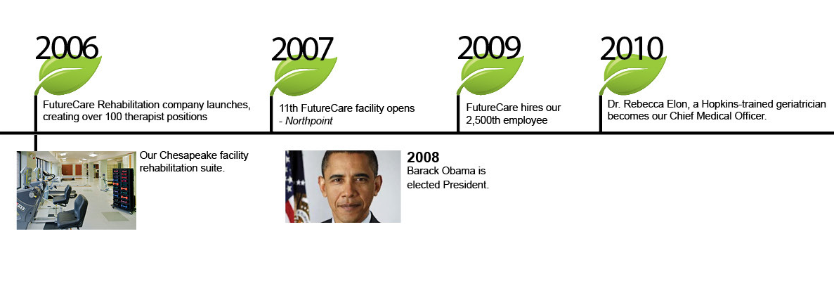 History of FutureCare from 2006 to 2010. Senior Care in Baltimore