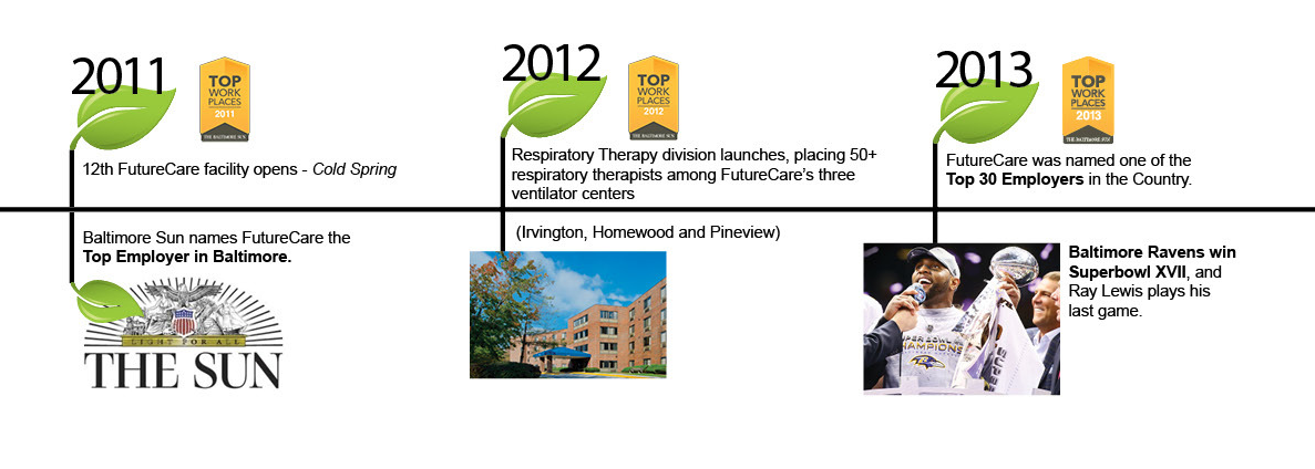 History of FutureCare from 2011 to 2013. Skilled Nursing in Baltimore