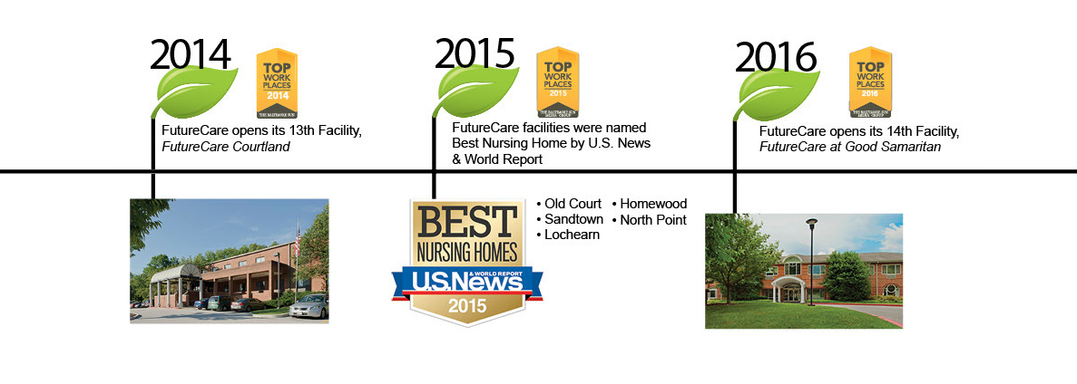 History of FutureCare from 2014 to 2016. Senior Care in Baltimore