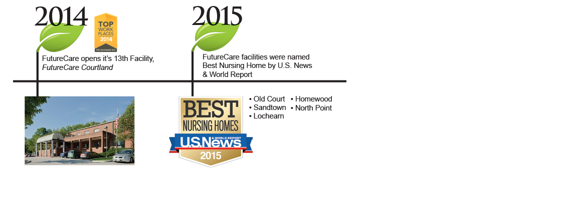Nursing Homes in Baltimore